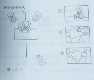 动画镜头方位示意